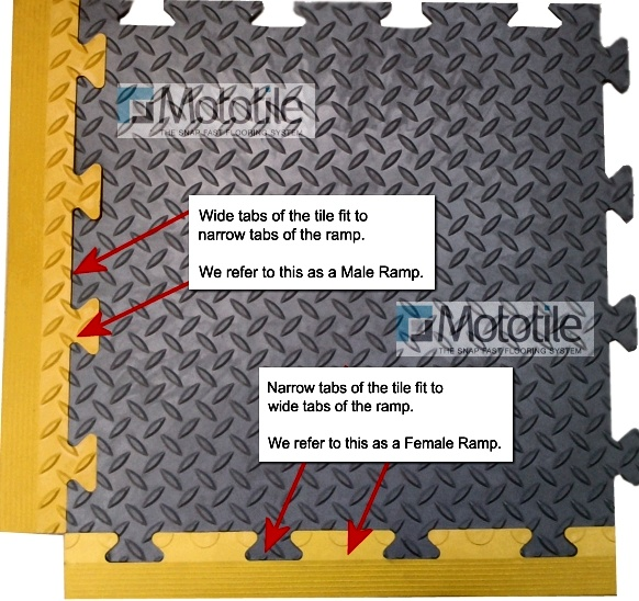 Illustration of tile ramp fitting options.